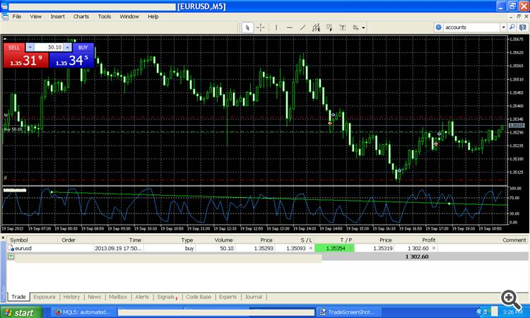 Forex Trade By Ken McCormmick The RSI straetgy