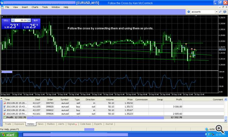 Forex Trading Strategy by Ken McCormick, Follow The Cross.