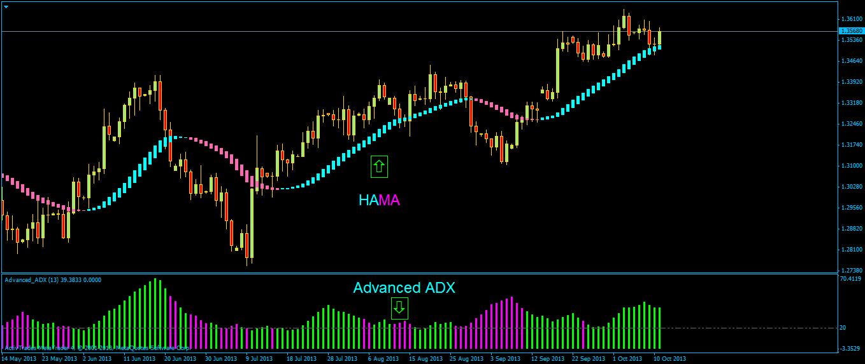 Advanced adx mt4 forex