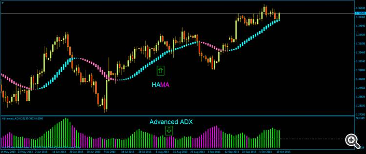 HAMA + Advanced ADX