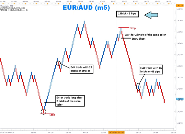 Trading forex using line chart