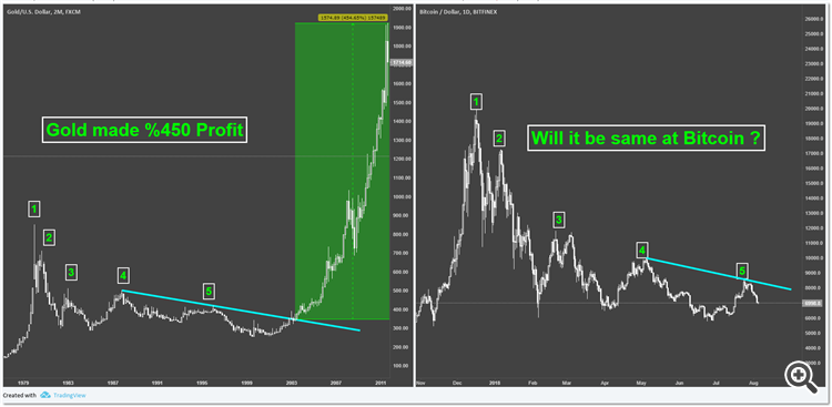 Bitcoin against Gold