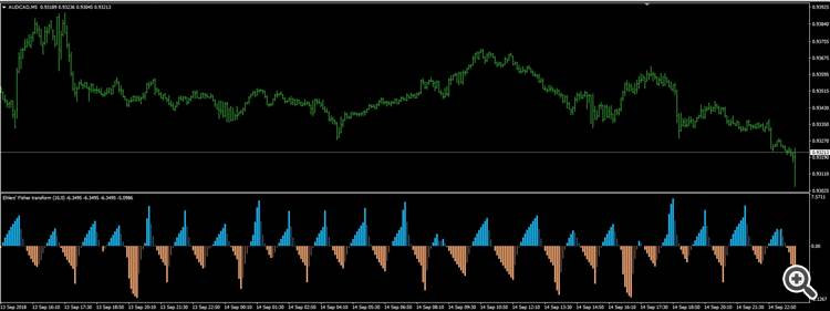 Indicator Not Displaying Properly Mt4 General Mql5