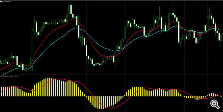 MACD(12,26,9) == EMA_Cross(12, 26)