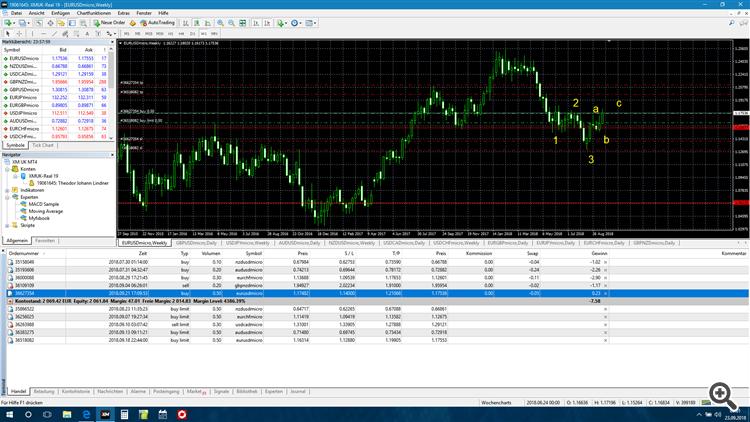 EUR/USD w
