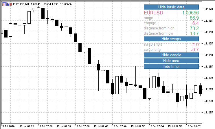 aily Data - indicator for MetaTrader 5