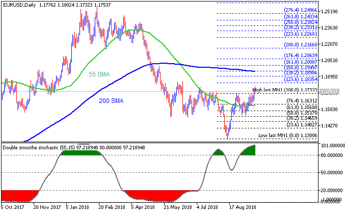 EUR/USD - daily rally to the possible bullish reversal