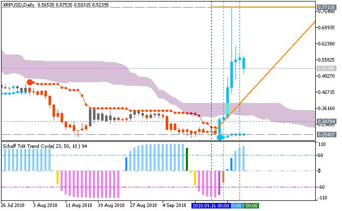 Ripple (XRP/USD) daily price
