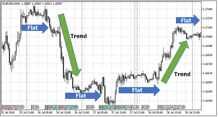 Combining trend and flat strategies