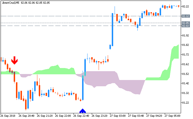 Crude Oil M5: range price movement by Fed Interest Rate Decision news events