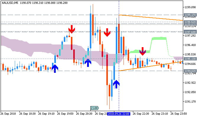 XAU/USD M5: range price movement by Fed Interest Rate Decision news events