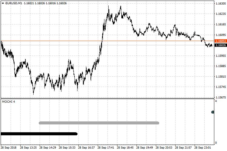 Market Open-Close Hours Indicator