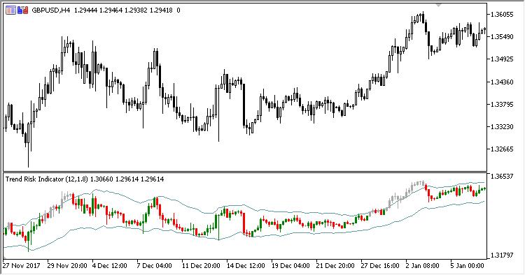 Trend_Risk_Indicator