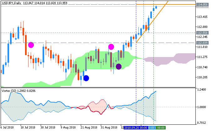 USD/JPY AscTrend chart by Metatrader 5