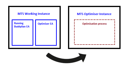 Automated Optimization of an EA for MetaTrader 5