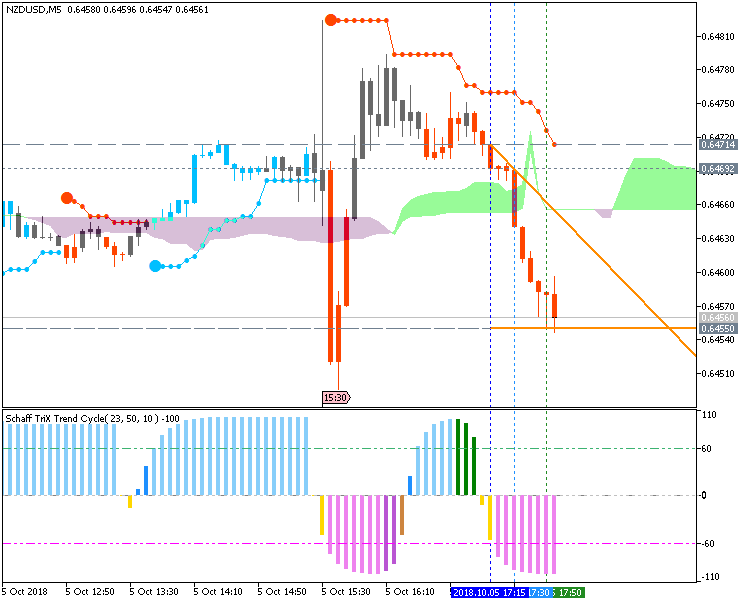 NZD/USD M1: range price movement by Non-Farm Employment Change news events