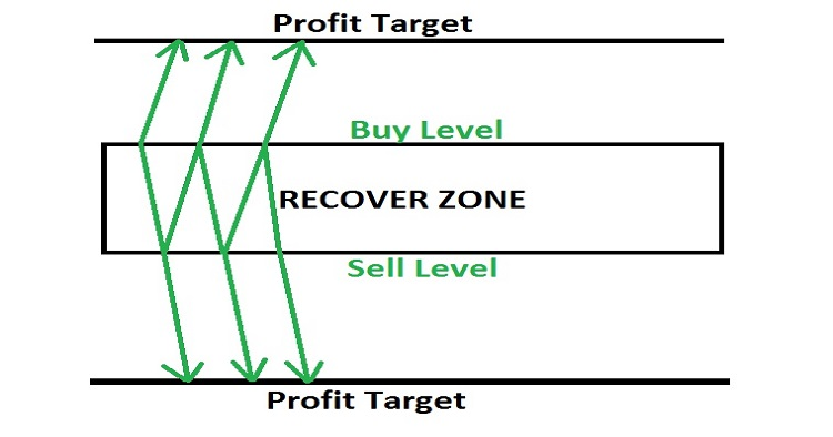 Hedging_Zone_Recovery_Area - expert for MetaTrader 4