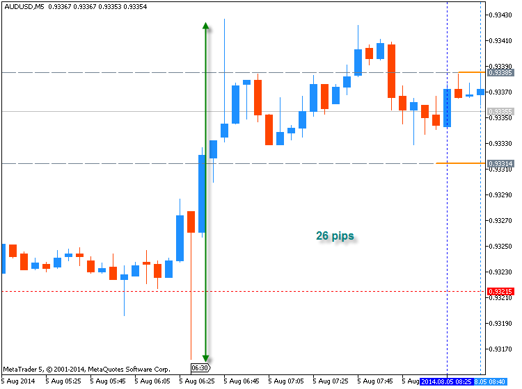 AUDUSD M5 : 26 pips range price movement by AUD - Cash Rate news event
