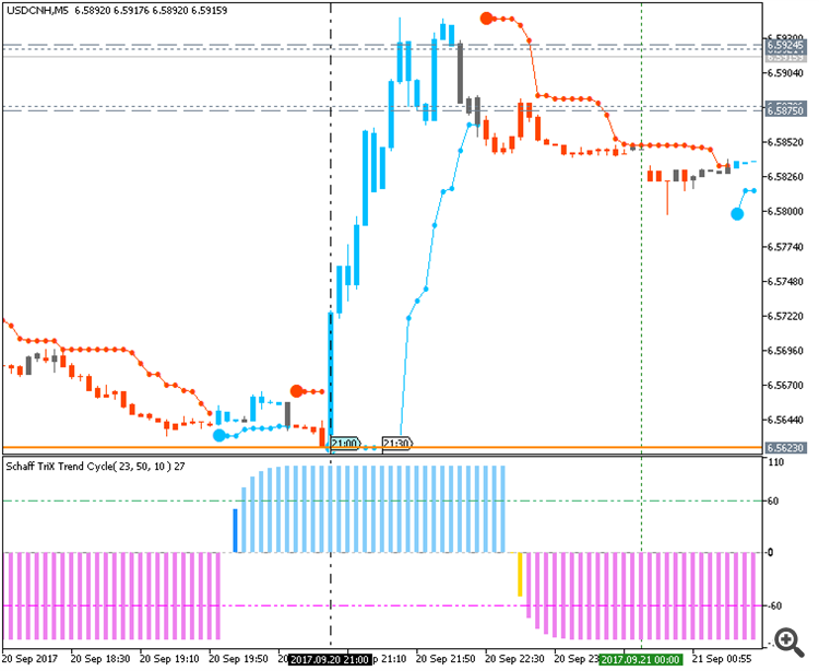 USD/CNH M5: range price movement by FOMC Fed Funds Rate news events