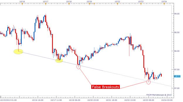 Indicators: Breakout Bars Trend v2 - Trend Indicators - Articles