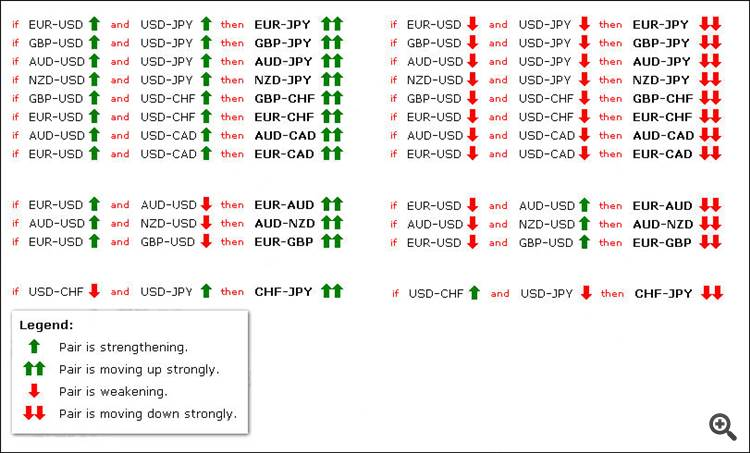 Forex correlation table fund management investment process flowchart
