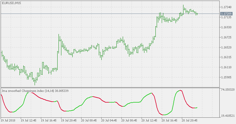 Choppiness Index - JMA Smoothed - indicator for MetaTrader 5
