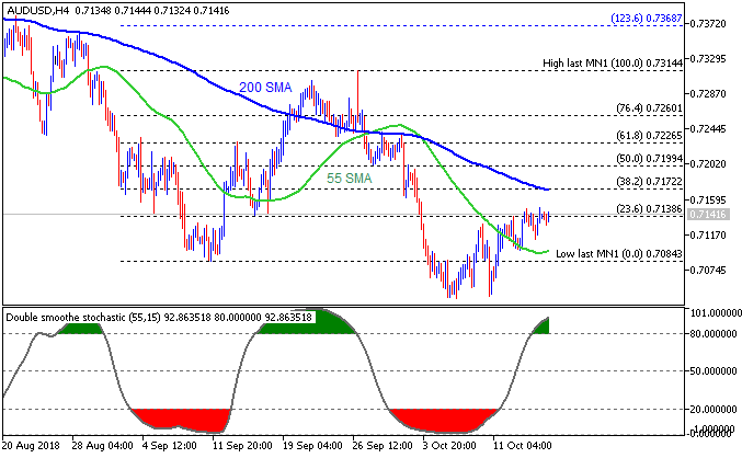 AUD/USD intra-day chart by Metatrader 5