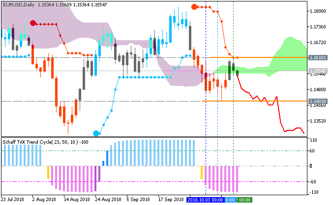 EUR/USD chart by Metatrader 5