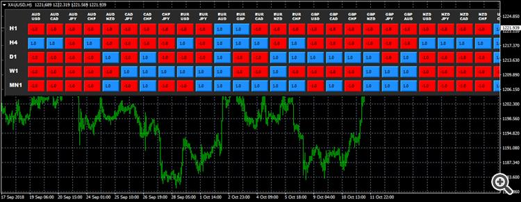 DC ASC TREND indicator