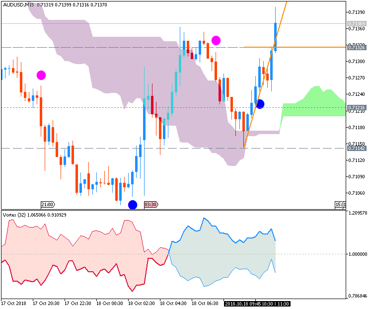 AUD/USD: range price movement by Australia Unemployment Rate news event