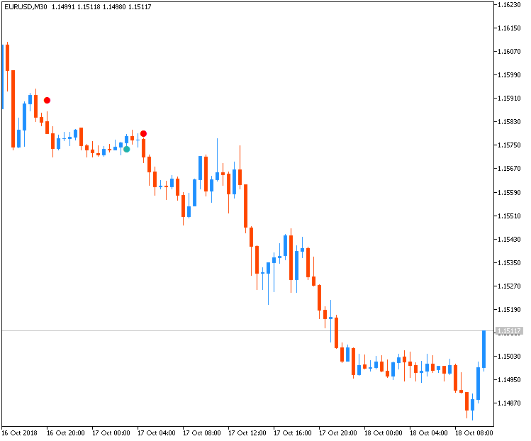 ADX Cross Hull Style - indicator for MetaTrader 5