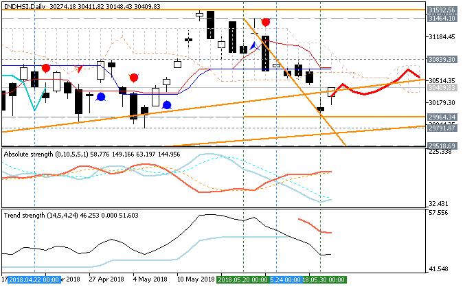 Hang Seng Index (HSI) Ichimoku chart by Metatrader 5