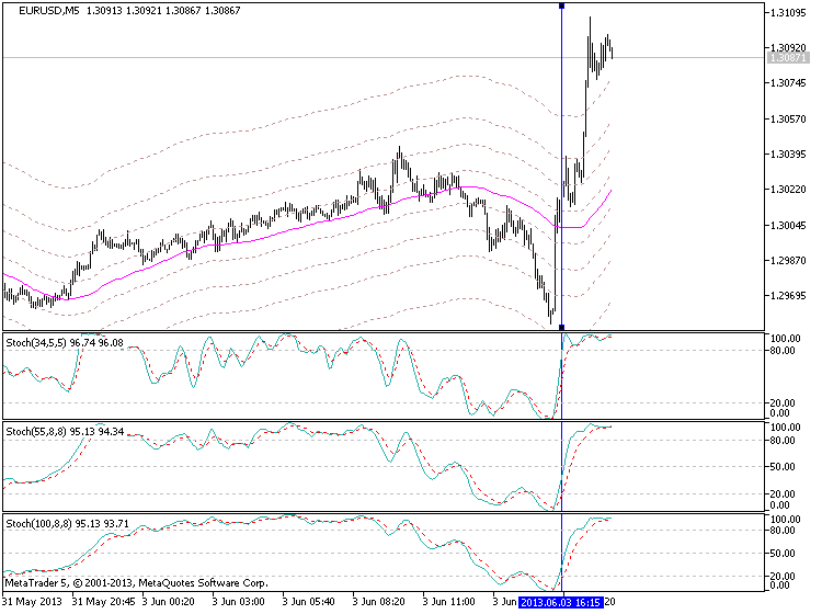 Stochastic Oscillator in Metatrader 5