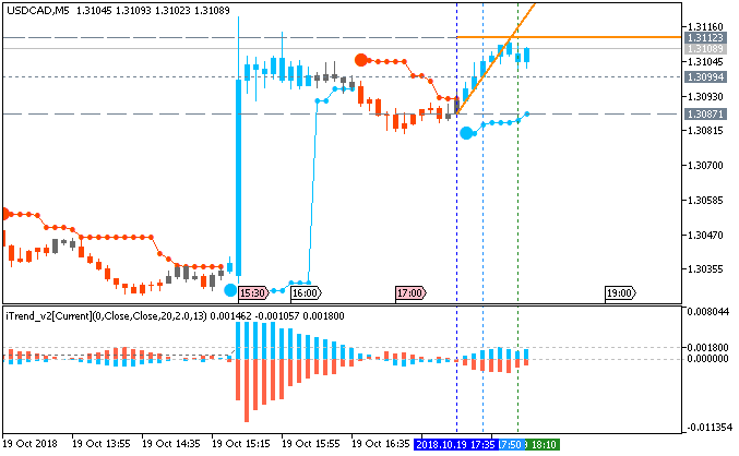 USD/CAD M5: range price movement by Canada Consumer Price Index news event