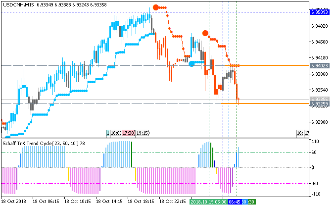 USD/CNH M5: range price movement by China Gross Domestic Product news events