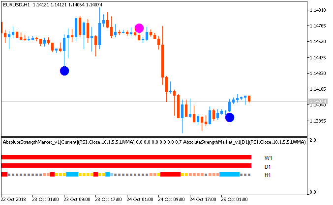 AscTrend market Cidition system by Metatrader 5