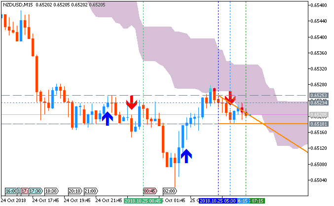 NZD/USD: range price movement by Overseas Merchandise Trade news event