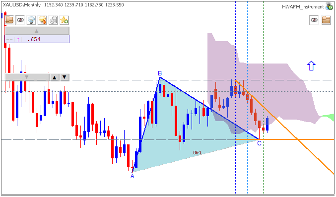 Gold (XAU/USD) by Metatrader 5