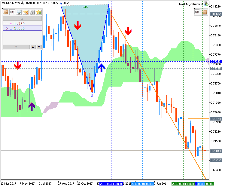 AUD/USD chart by Metatrader 5
