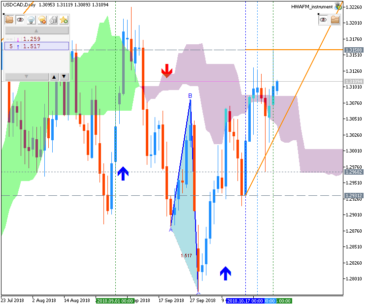 USD/CAD chart by Metatrader 5