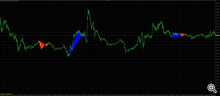 Идеальные индикаторы для форекс список торговых сигналов