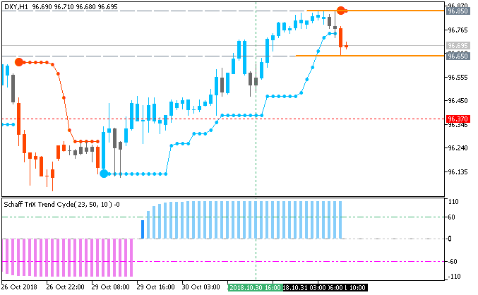Dollar Index H1: range price movement by CB Consumer Confidence news events
