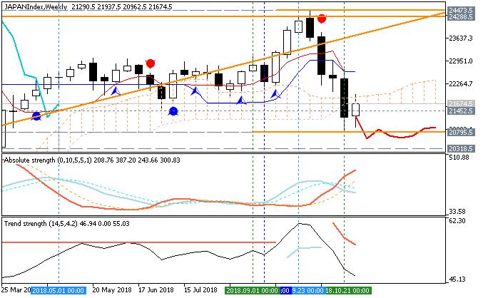 Nikkei 225 chart by Metatrader 5