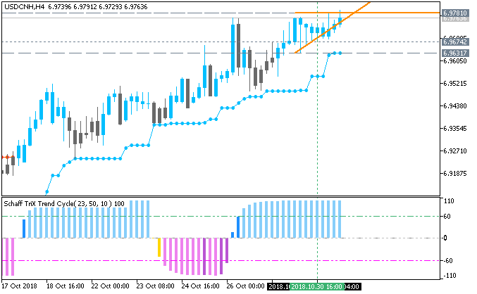 USD/JPY H1: range price movement by CB Consumer Confidence news events