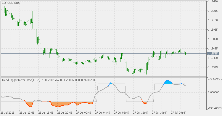Trend Trigger Factor JMA