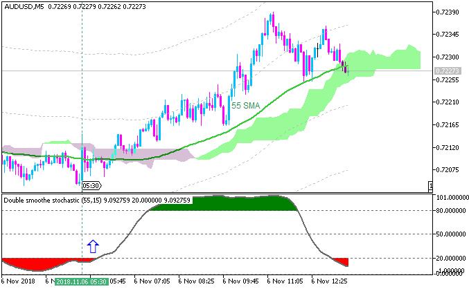 AUD/USD M5: range price movement by RBA Interest Rate Decision news event