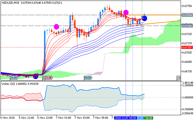NZD/USD M5: range price movement by New Zealand Jobless Rate news event