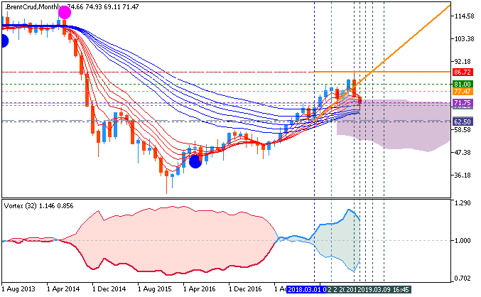 Crude Oil Weekly AscTrend Ichimoku chart by Metatrader 5