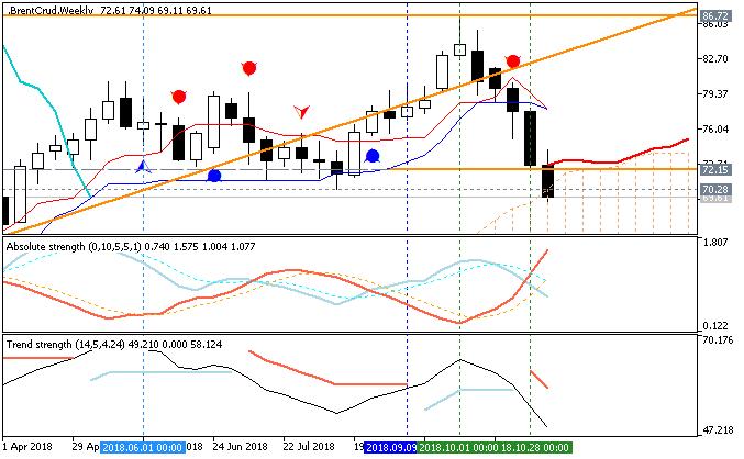 Crude Oil Weekly Ichimoku chart by Metatrader 5