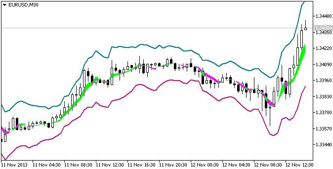 Рис.1. Индикатор Median